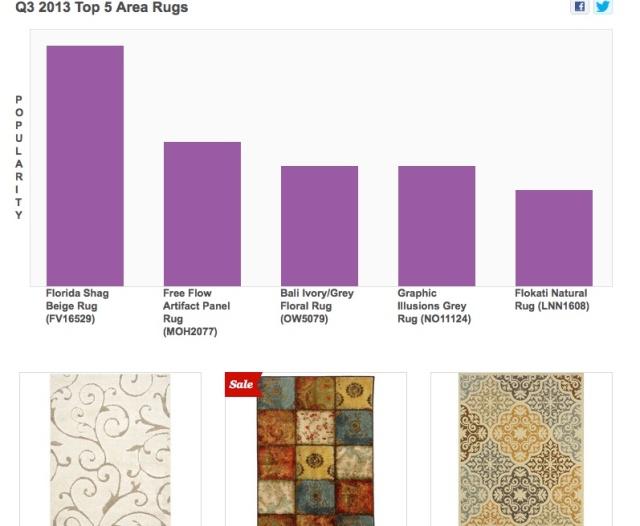 popular_area_rugs