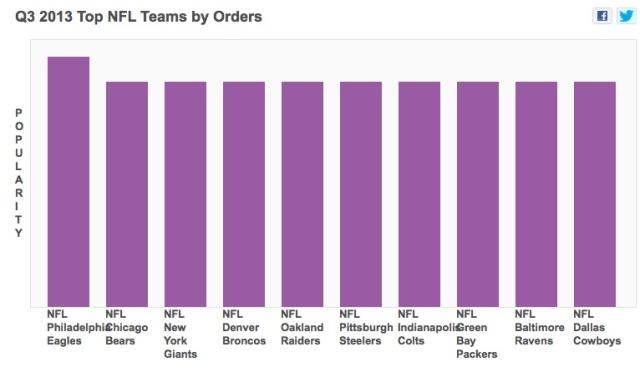 popular_sports_teams