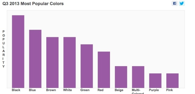popular_wayfair_colors