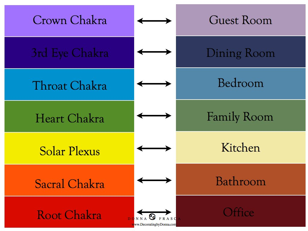 Decorating With The Chakras In Mind Decorating By Donna