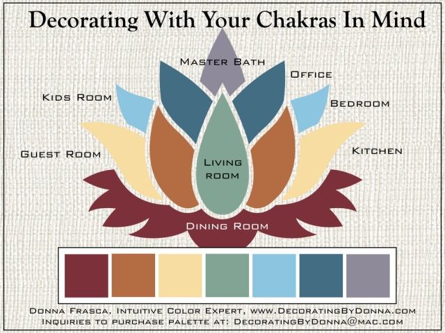 Color Trend for 2020: Decorating With Your Chakras In Mind